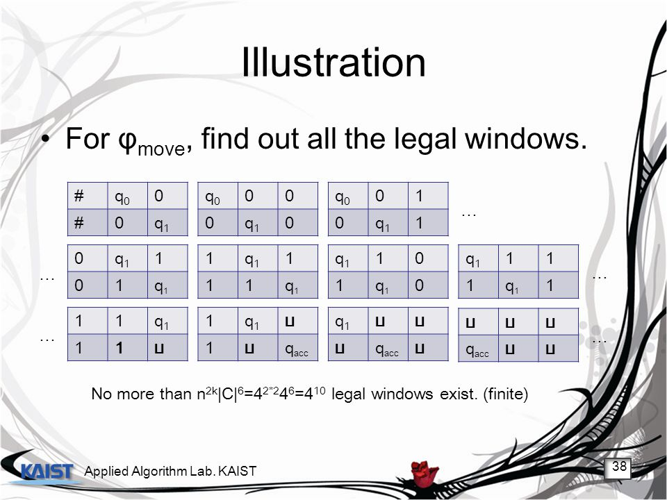 Illustration For φmove, find out all the legal windows. # q0 q1 q0 q1