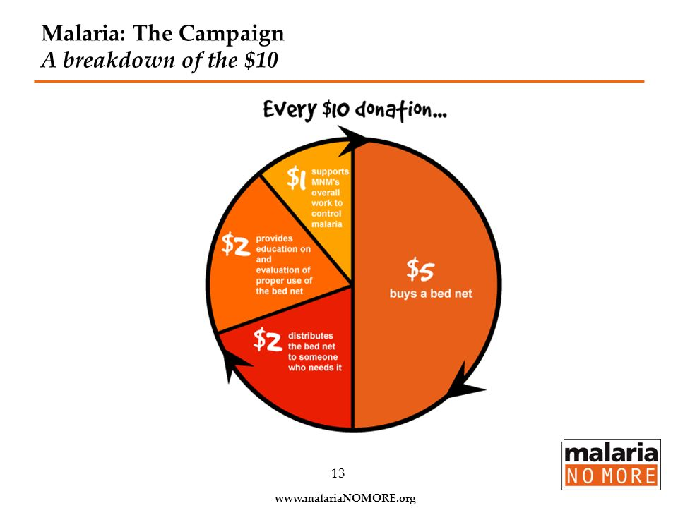 Malaria: The Campaign A breakdown of the $10
