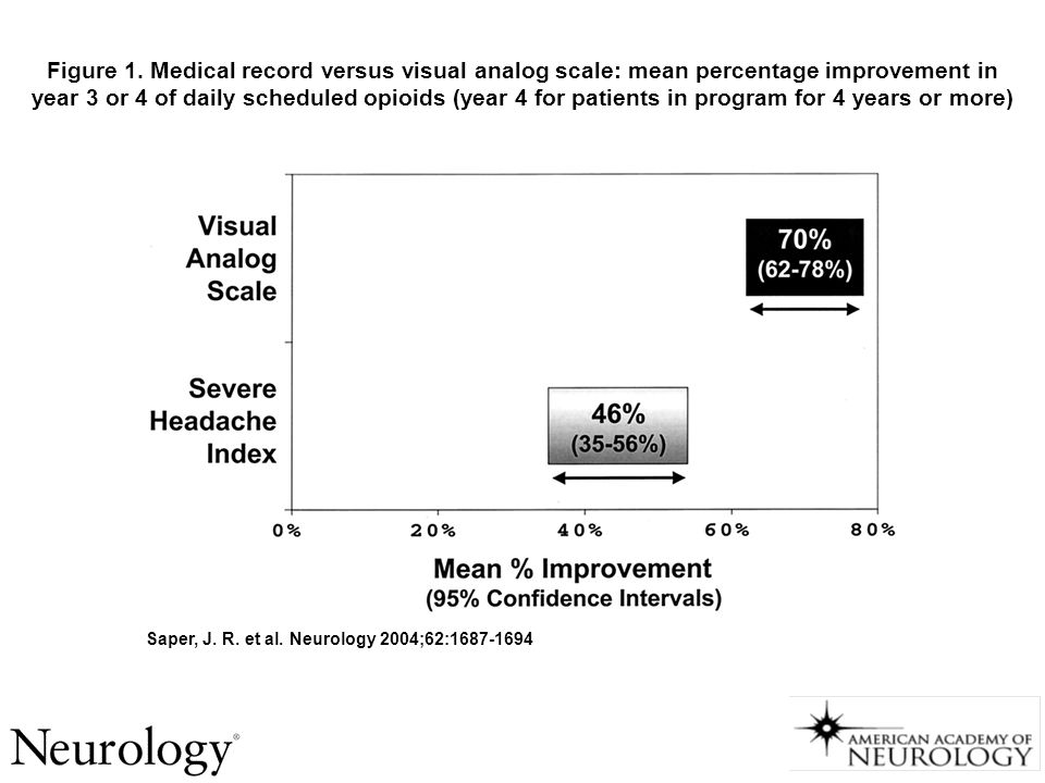 Figure 1. Medical record versus visual analog scale: mean percentage improvement in year 3 or 4 of daily scheduled opioids (year 4 for patients in program for 4 years or more)‏