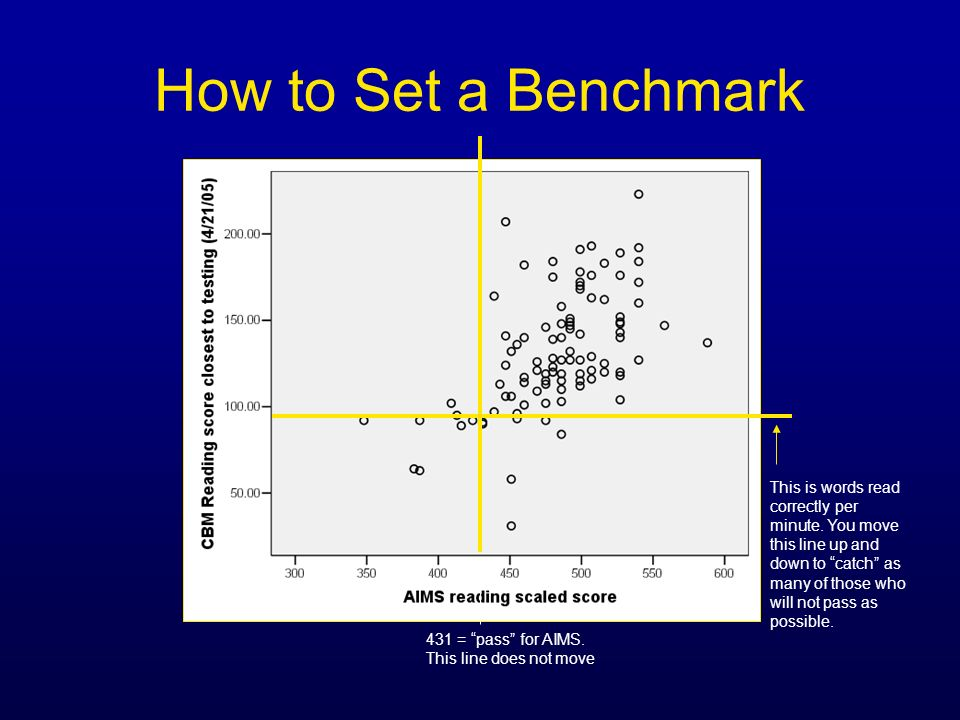How to Set a Benchmark