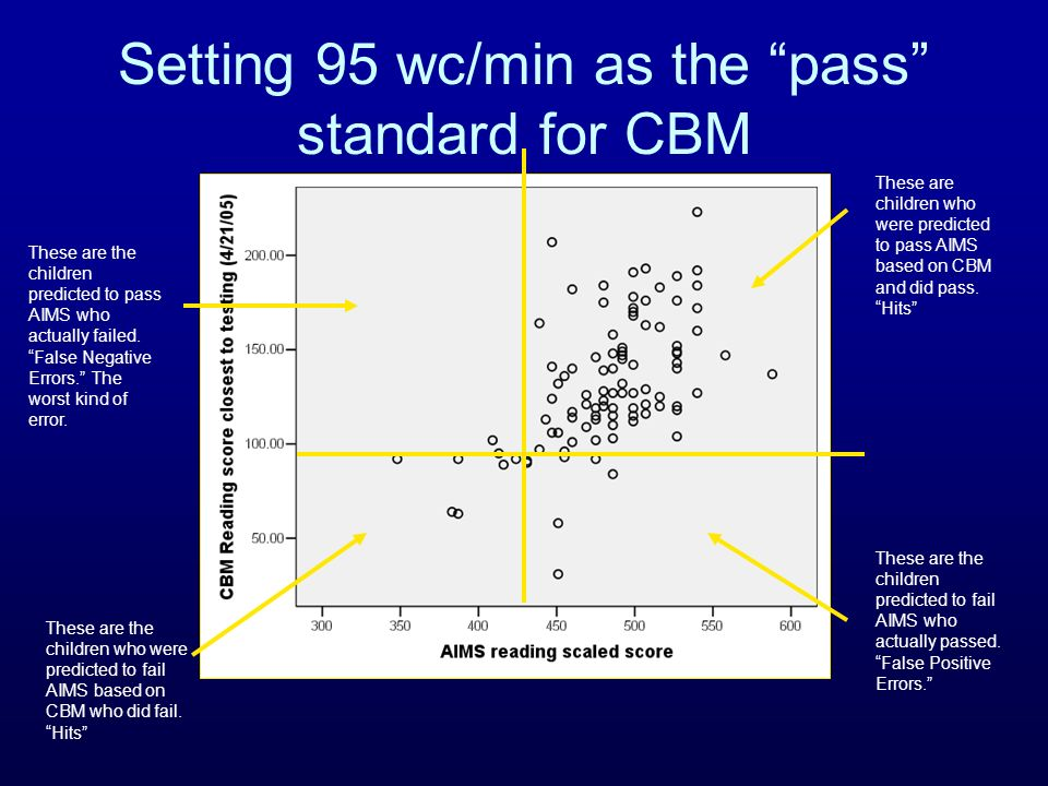Setting 95 wc/min as the pass standard for CBM