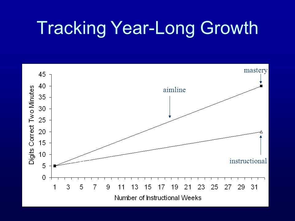 Tracking Year-Long Growth