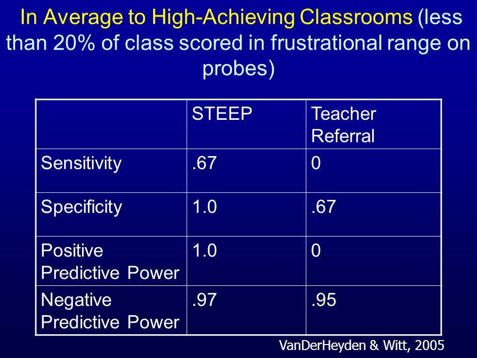 In Average to High-Achieving Classrooms (less than 20% of class scored in frustrational range on probes)