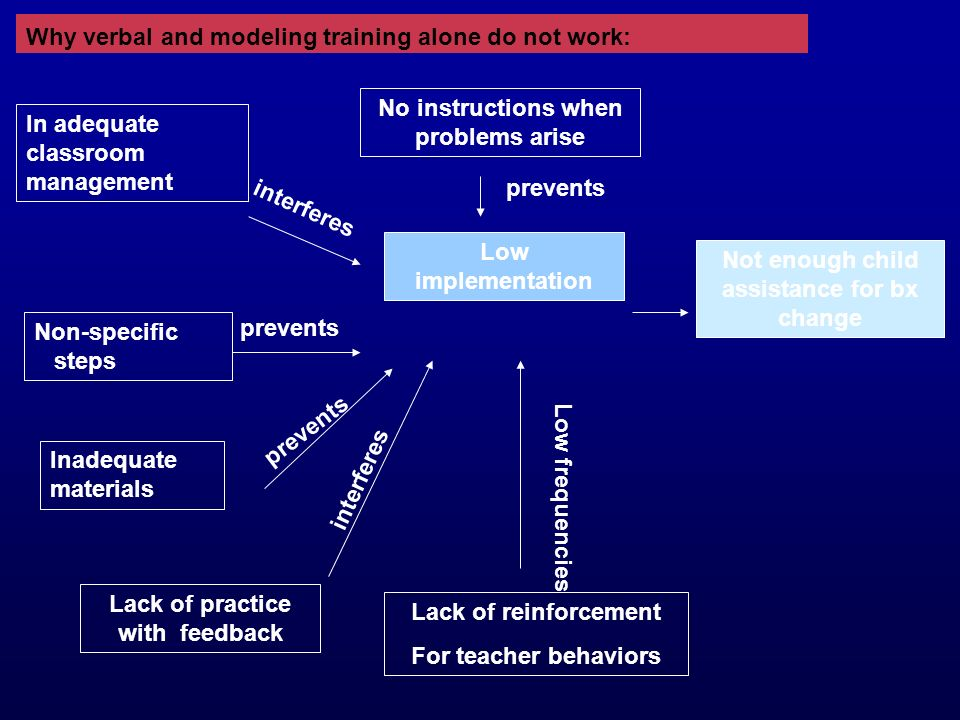 Why verbal and modeling training alone do not work: