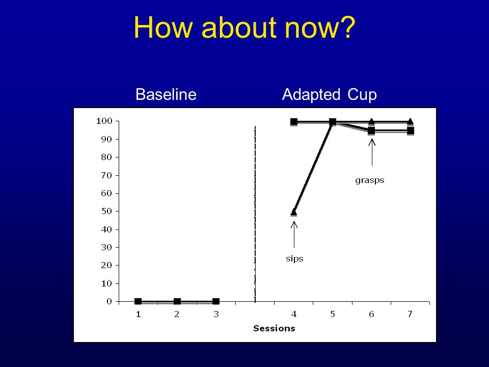 How about now Baseline Adapted Cup