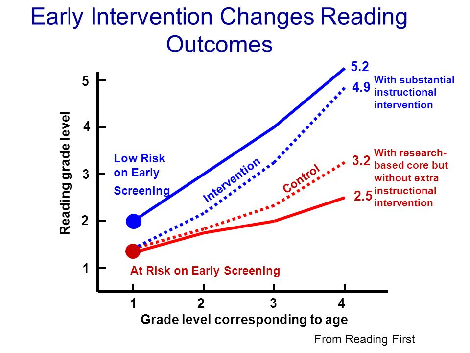 Early Intervention Changes Reading Outcomes