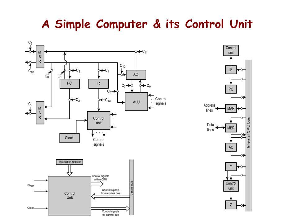 Control Unit Implemntation - ppt video online download