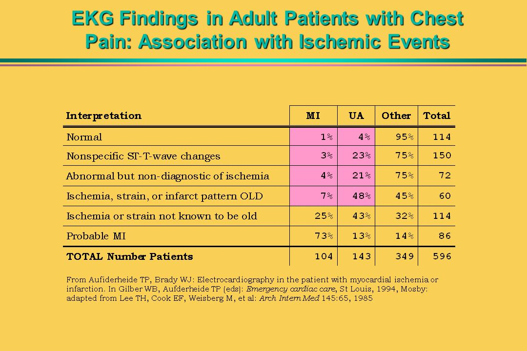 EKG Findings in Adult Patients with Chest Pain: Association with Ischemic Events
