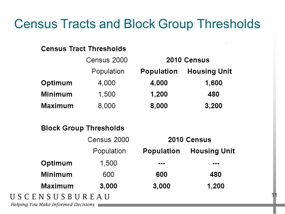 Census Tracts and Block Group Thresholds