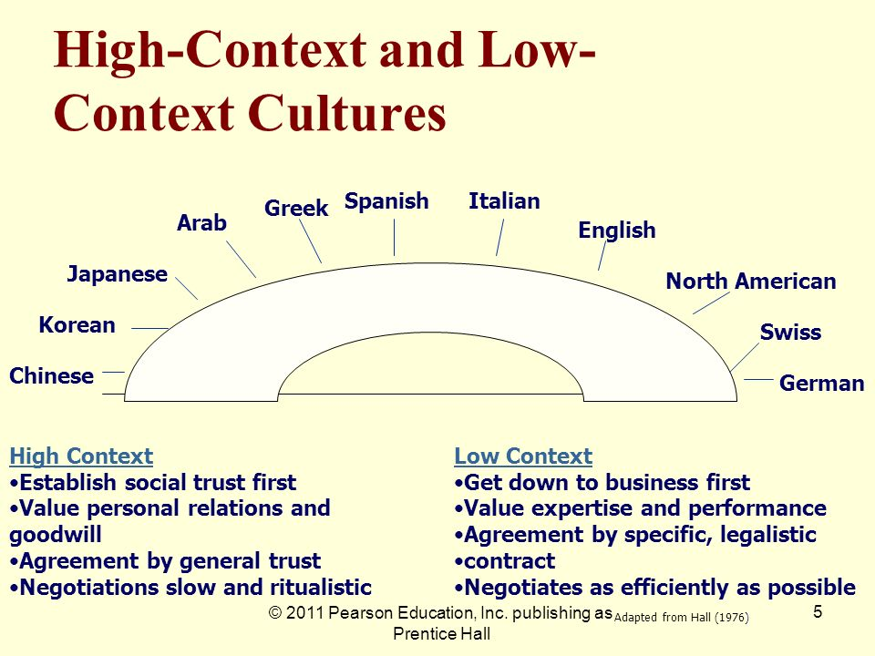 High-Context and Low-Context Cultures