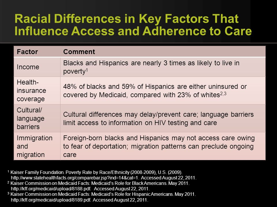 Racial Differences in Key Factors That Influence Access and Adherence to Care