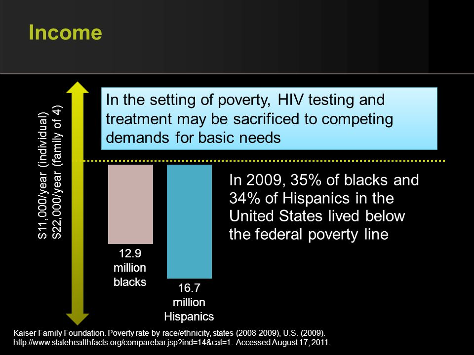 Income In the setting of poverty, HIV testing and treatment may be sacrificed to competing demands for basic needs.