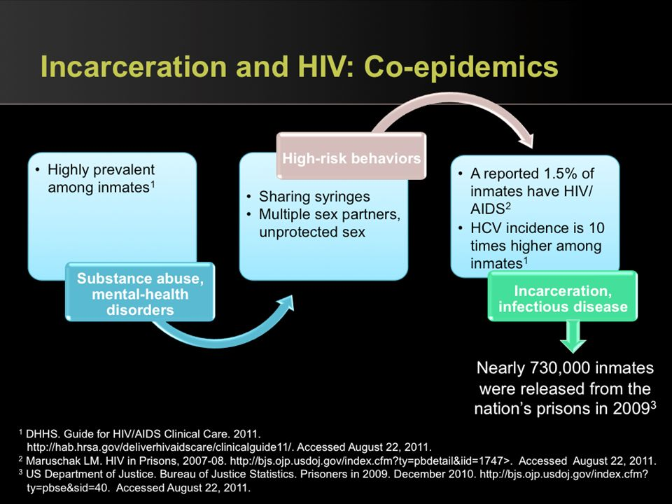 Incarceration and HIV: Co-epidemics