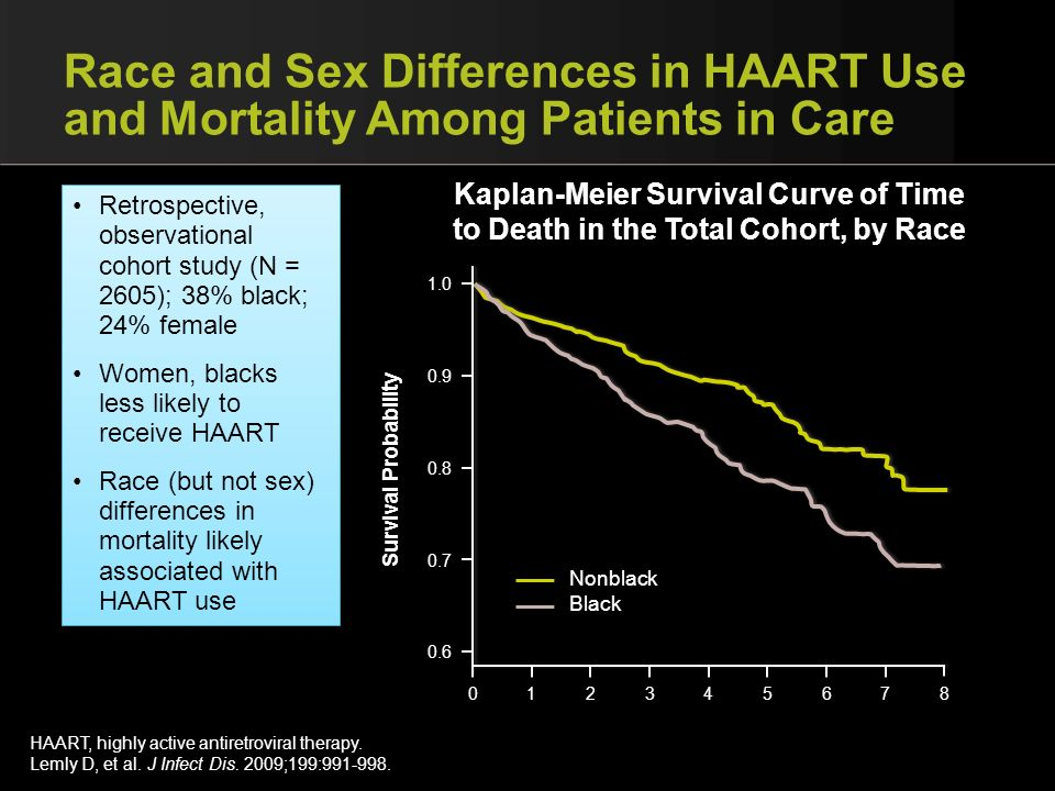 Race and Sex Differences in HAART Use and Mortality Among Patients in Care