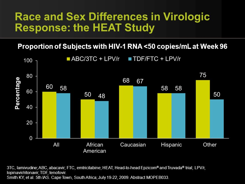 Race and Sex Differences in Virologic Response: the HEAT Study