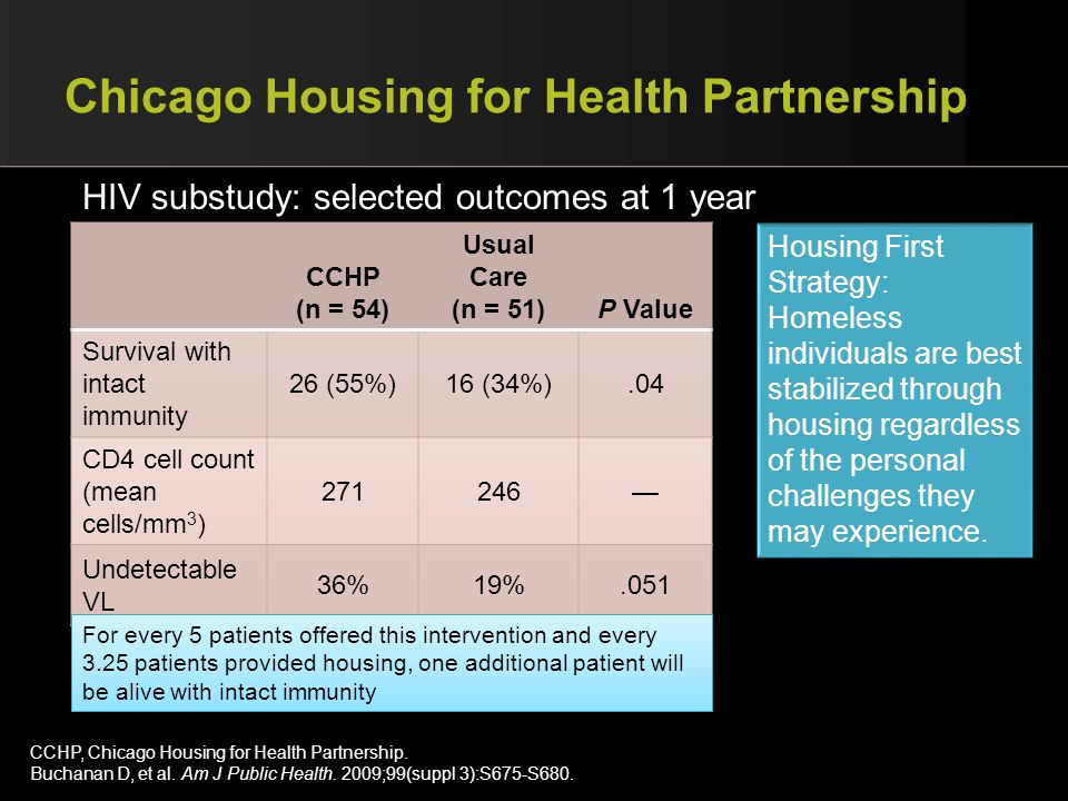 Chicago Housing for Health Partnership