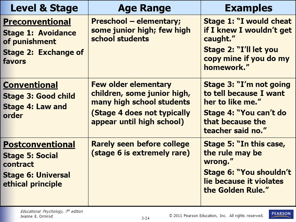 Level & Stage Age Range Examples