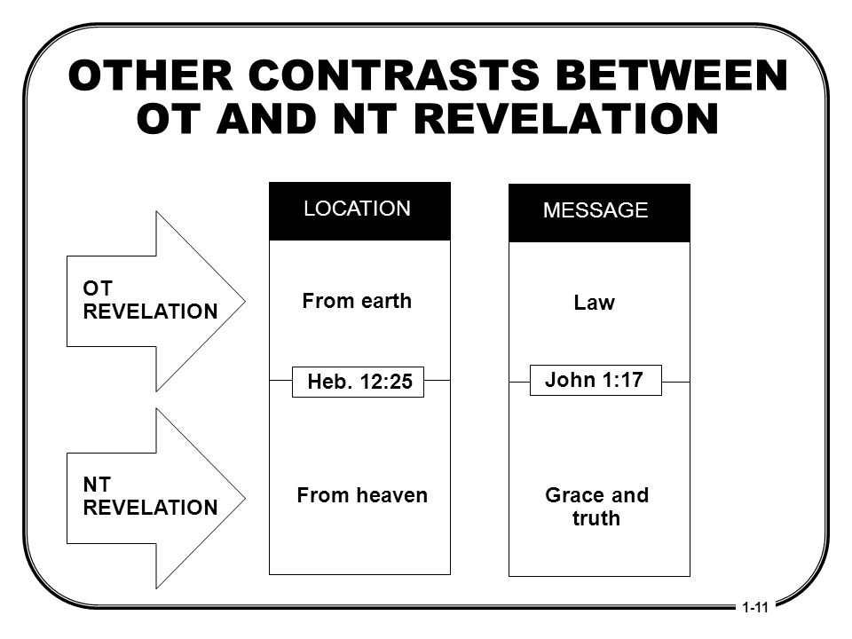 OTHER CONTRASTS BETWEEN OT AND NT REVELATION