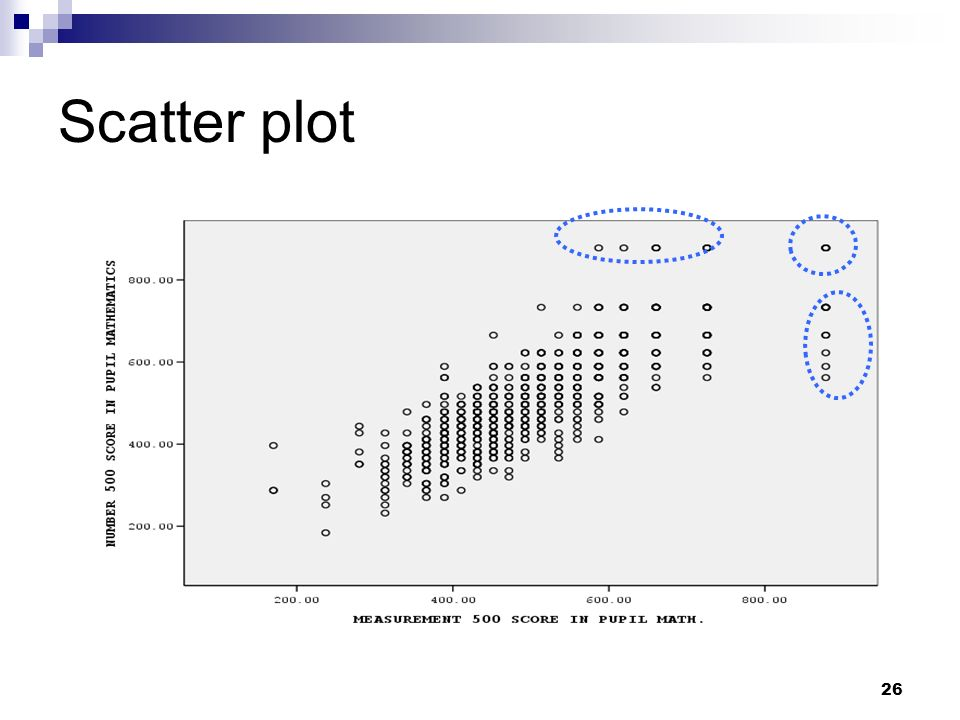 Scatter plot Interpret these points to understand scatter plot.