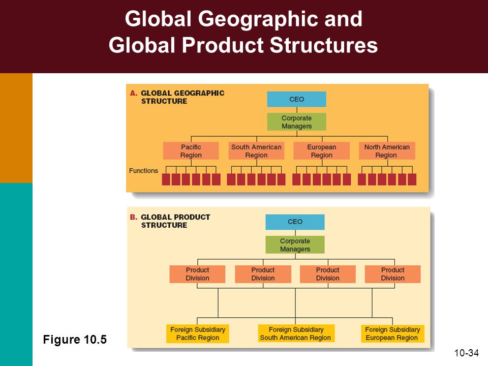Global Geographic and Global Product Structures