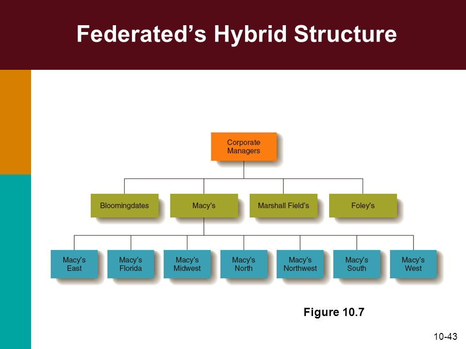 Federated's Hybrid Structure