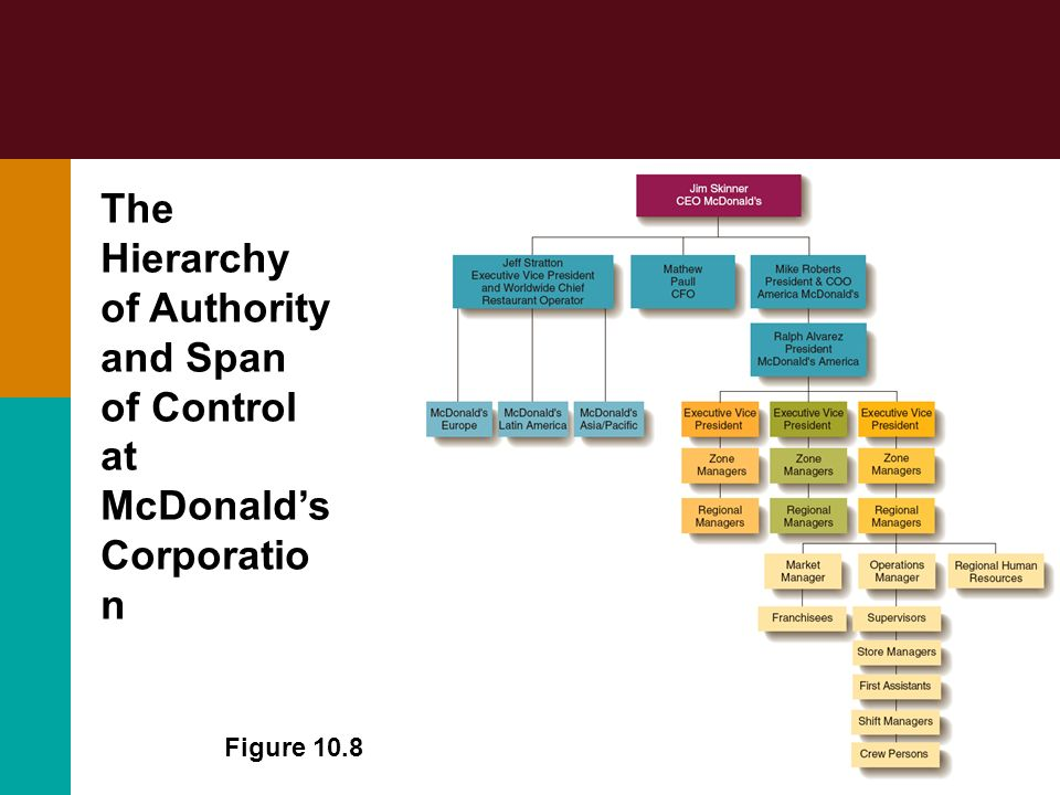 The Hierarchy of Authority and Span of Control at McDonald's Corporation