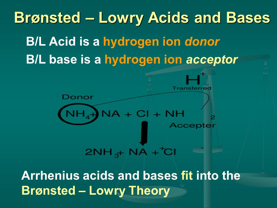 Brønsted – Lowry Acids and Bases