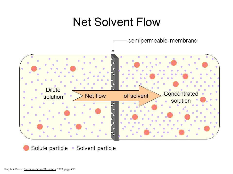 Net Solvent Flow semipermeable membrane Dilute solution