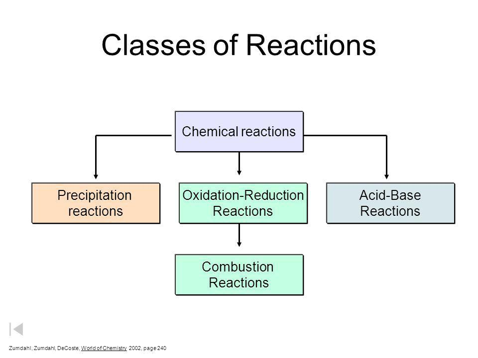 Classes of Reactions Chemical reactions Precipitation reactions
