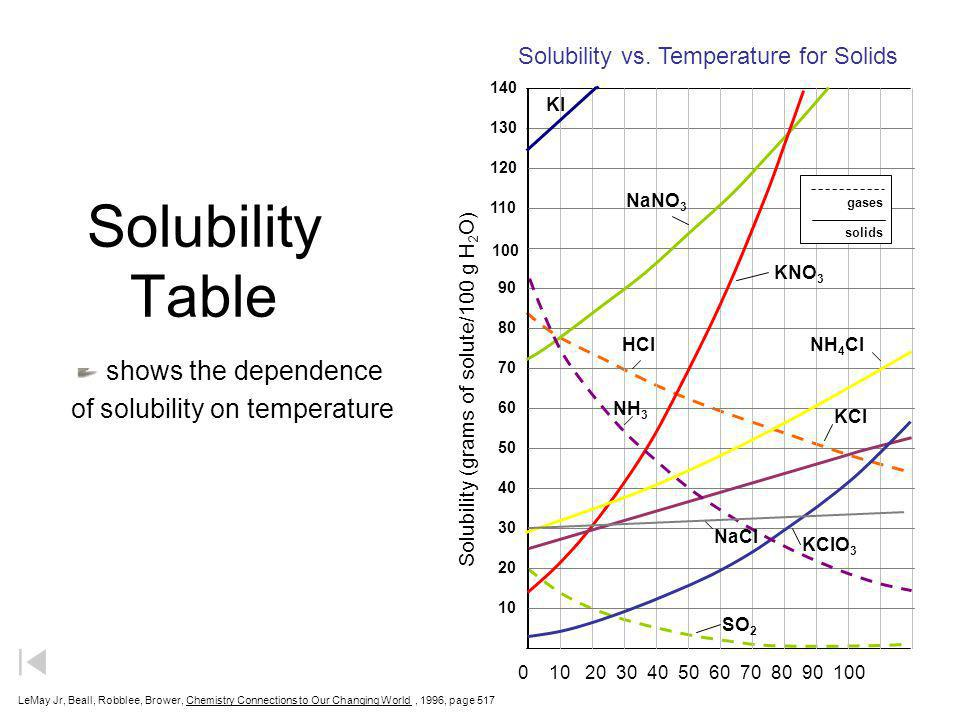 of solubility on temperature