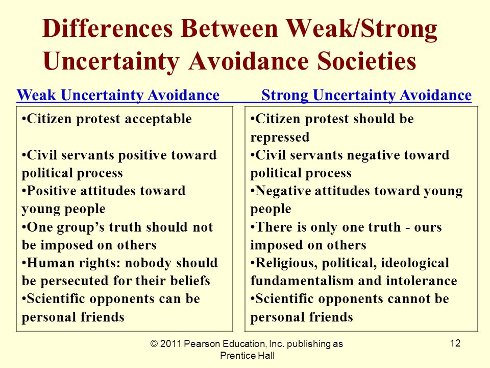 Differences Between Weak/Strong Uncertainty Avoidance Societies