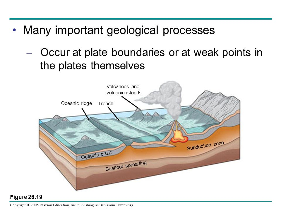 Many important geological processes