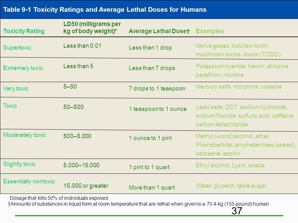 Table 9-1 Toxicity Ratings and Average Lethal Doses for Humans