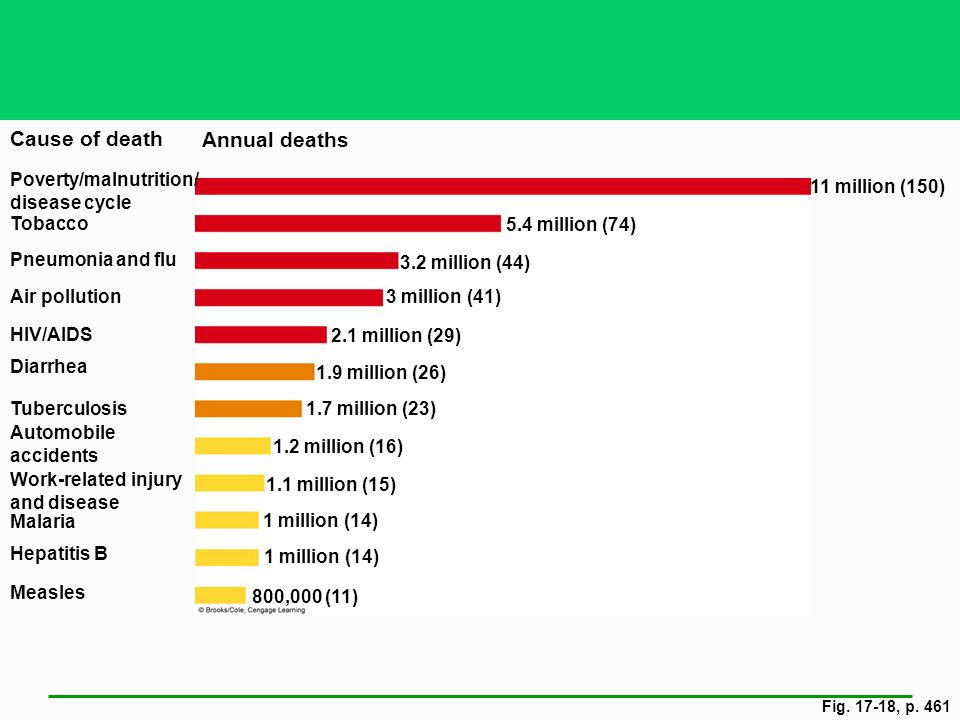 Cause of death Annual deaths Poverty/malnutrition/ disease cycle