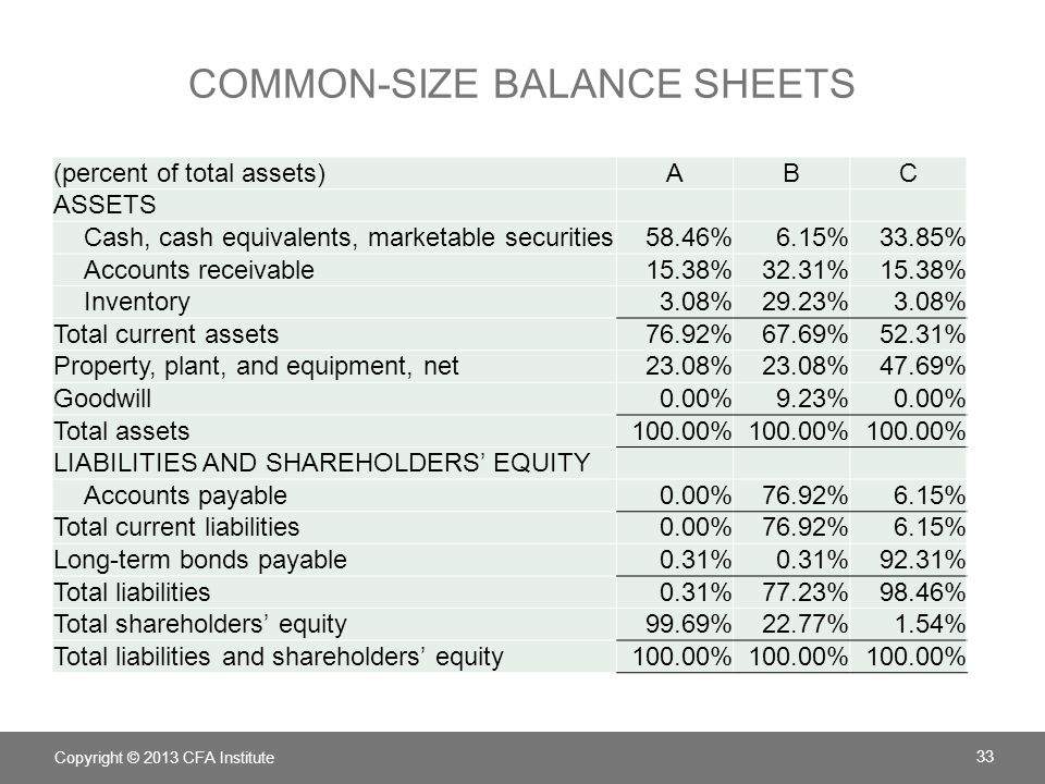 chapter 5 understanding balance sheets ppt download