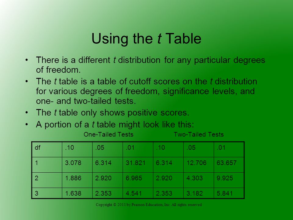 Using the t Table There is a different t distribution for any particular degrees of freedom.