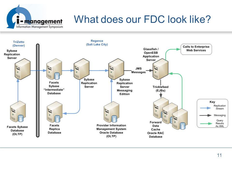 What does our FDC look like