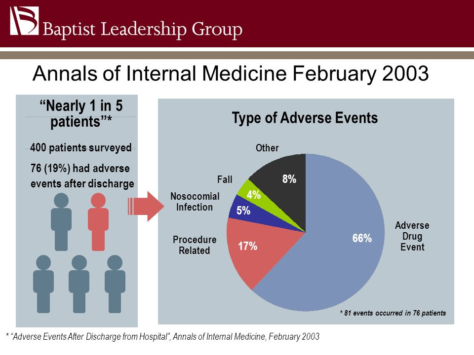 Annals of Internal Medicine February 2003