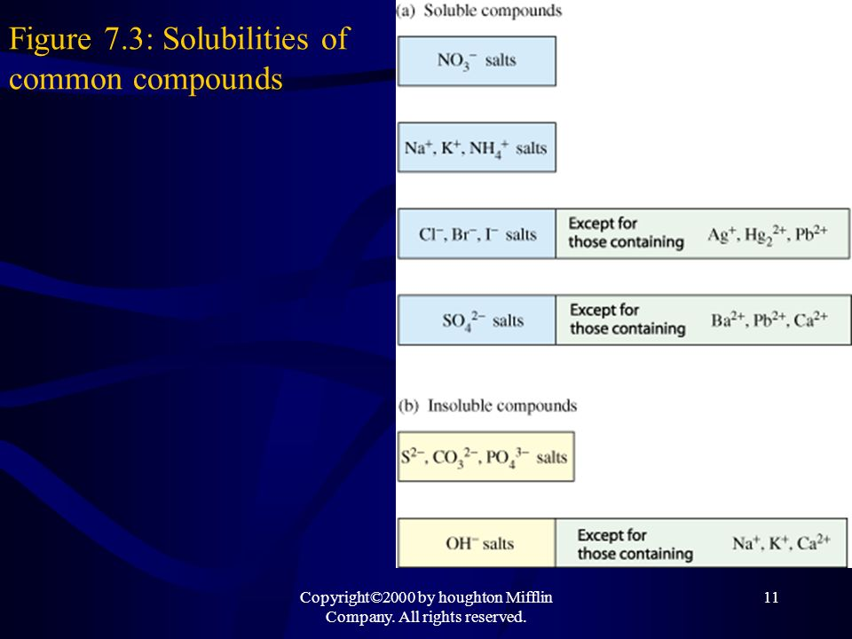 Figure 7.3: Solubilities of common compounds