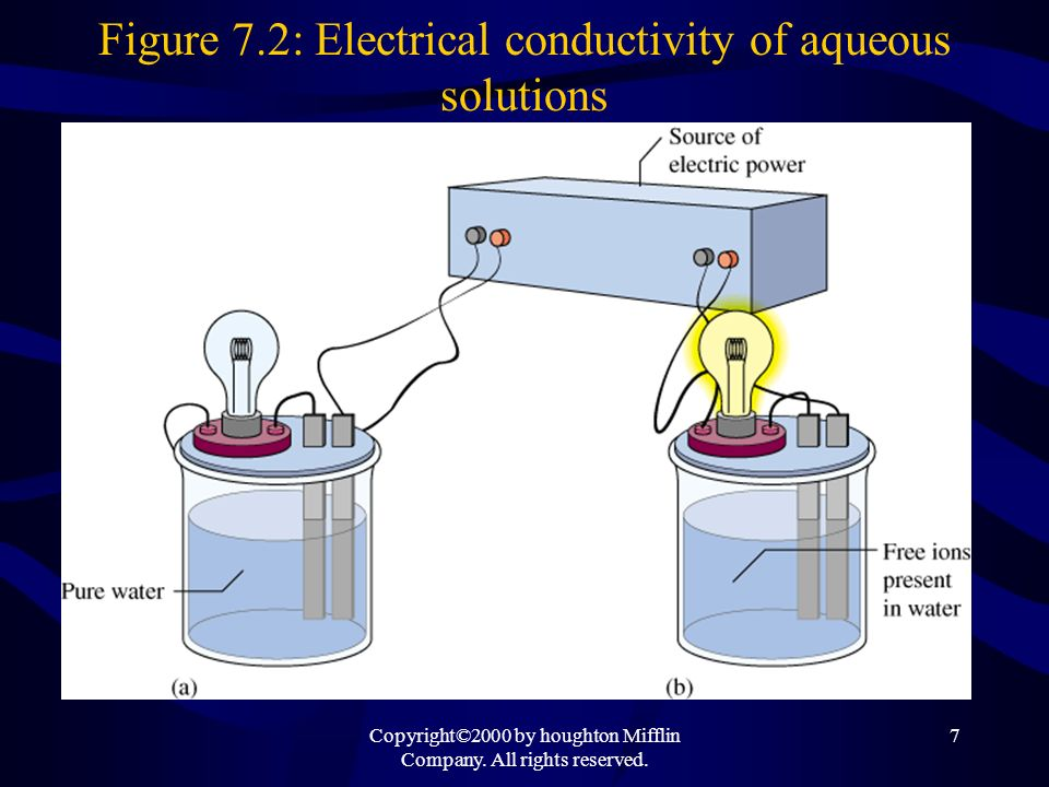 Figure 7.2: Electrical conductivity of aqueous solutions
