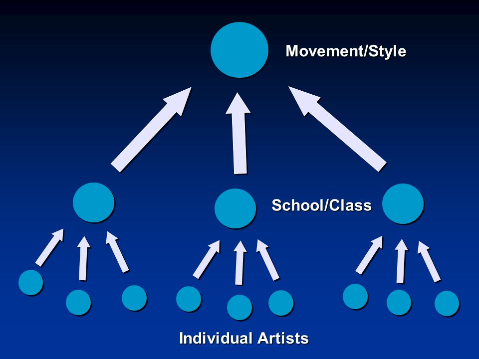 Movement/Style School/Class Individual Artists Graphic Design Roots