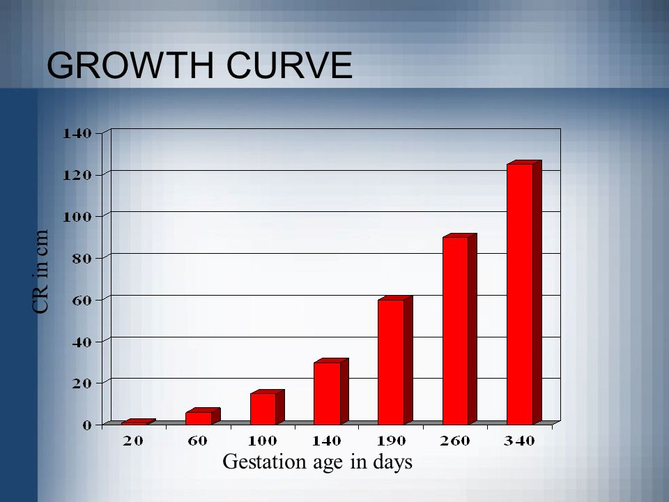 GROWTH CURVE CR in cm Gestation age in days