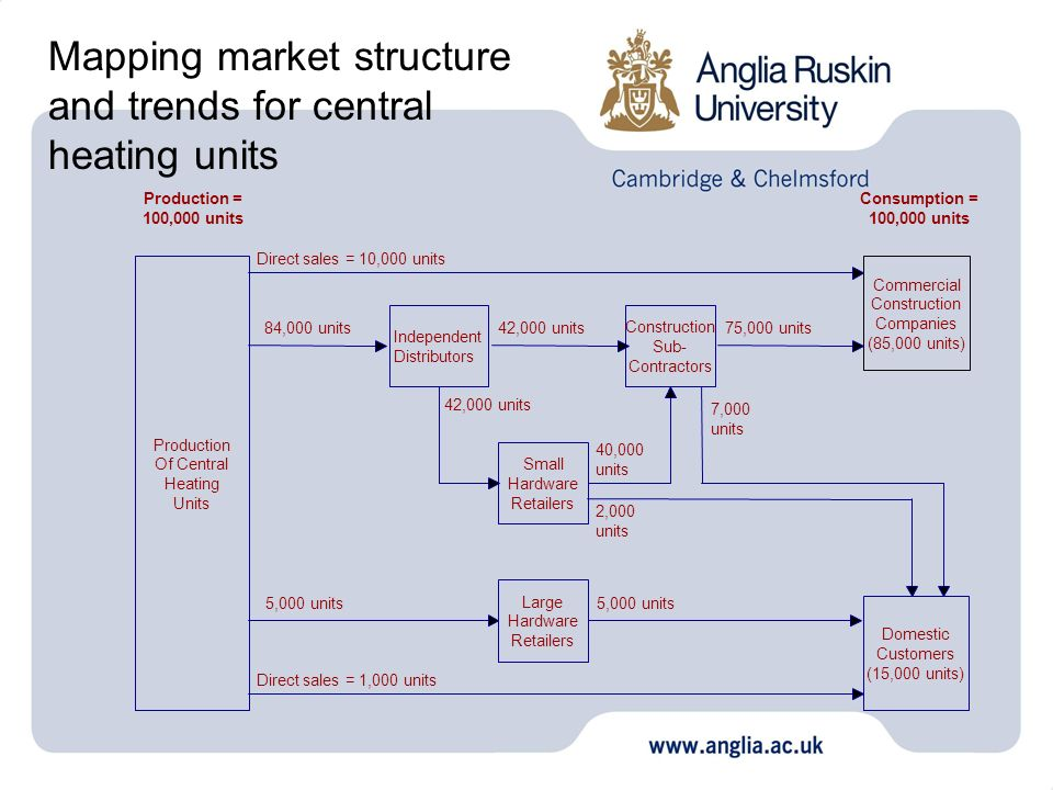 Mapping market structure and trends for central heating units