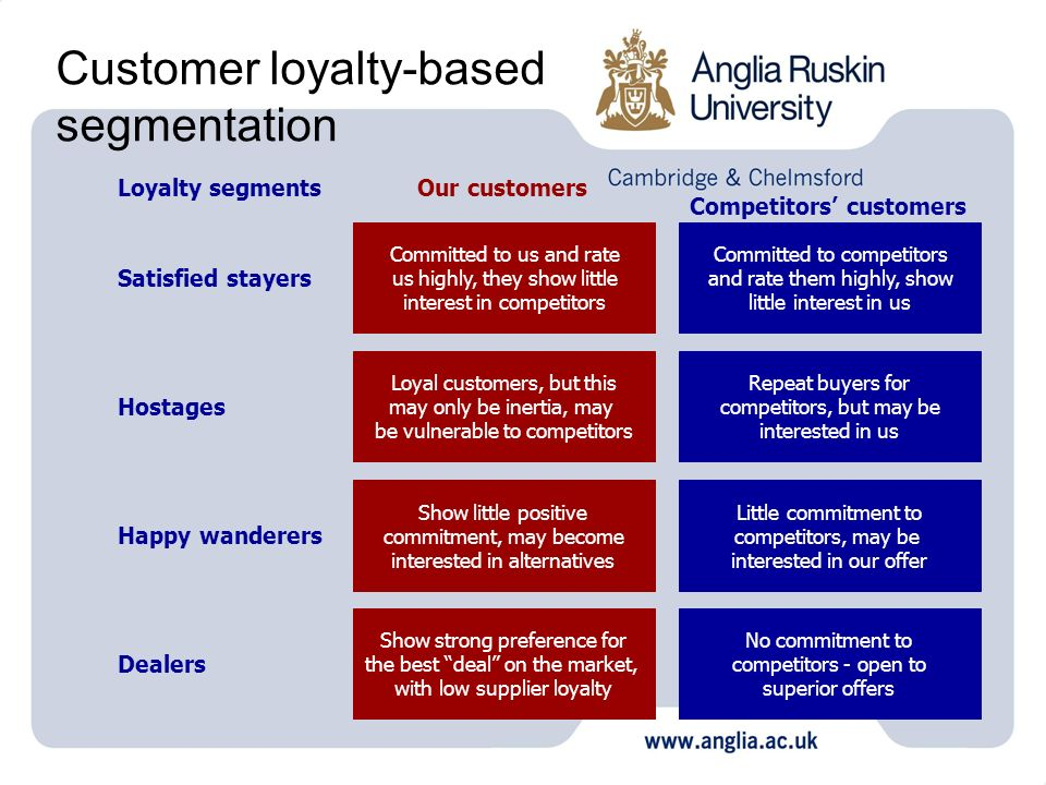 Customer loyalty-based segmentation