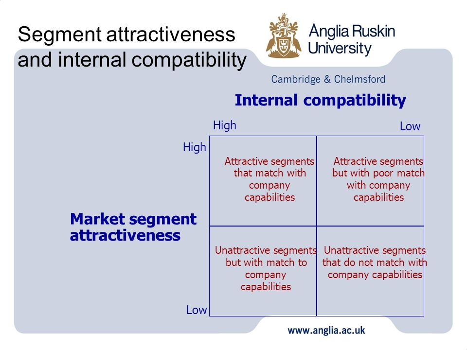 Segment attractiveness and internal compatibility