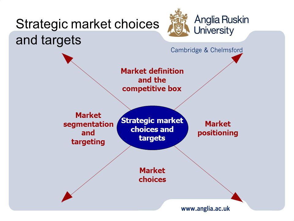 Strategic market choices and targets