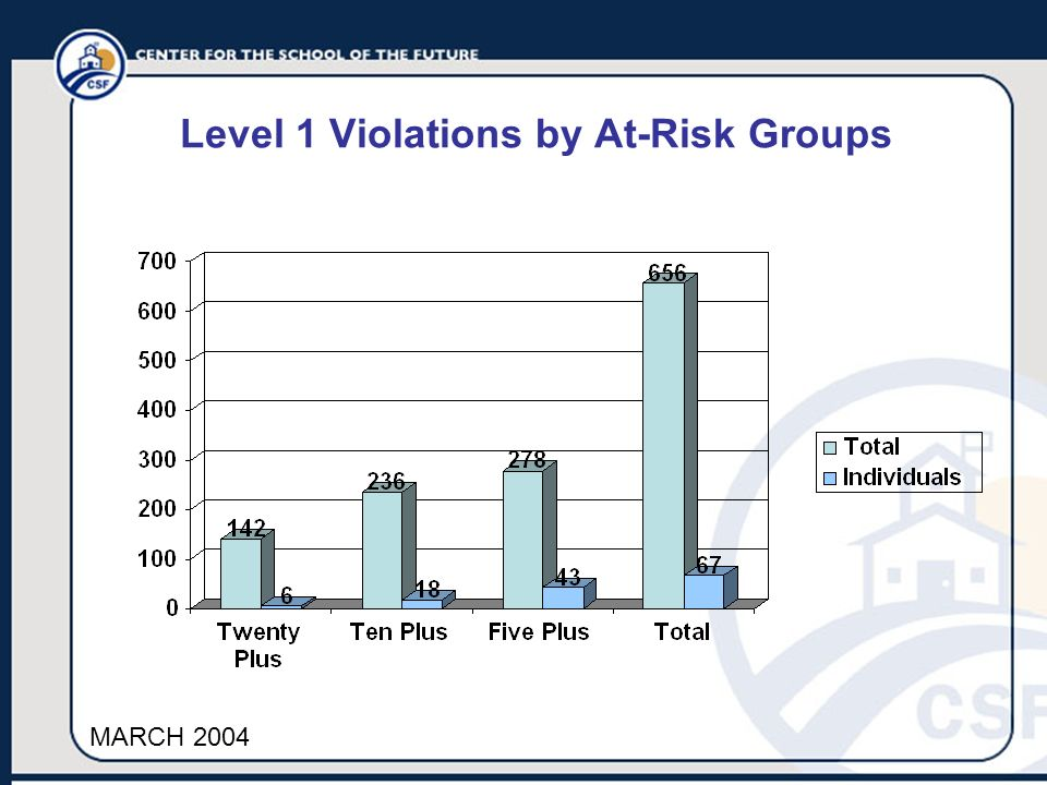 Level 1 Violations by At-Risk Groups