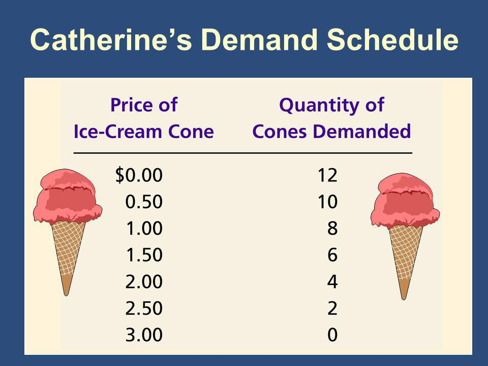 Catherine's Demand Schedule