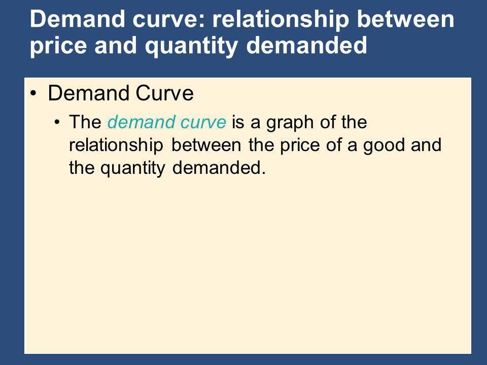 Demand curve: relationship between price and quantity demanded