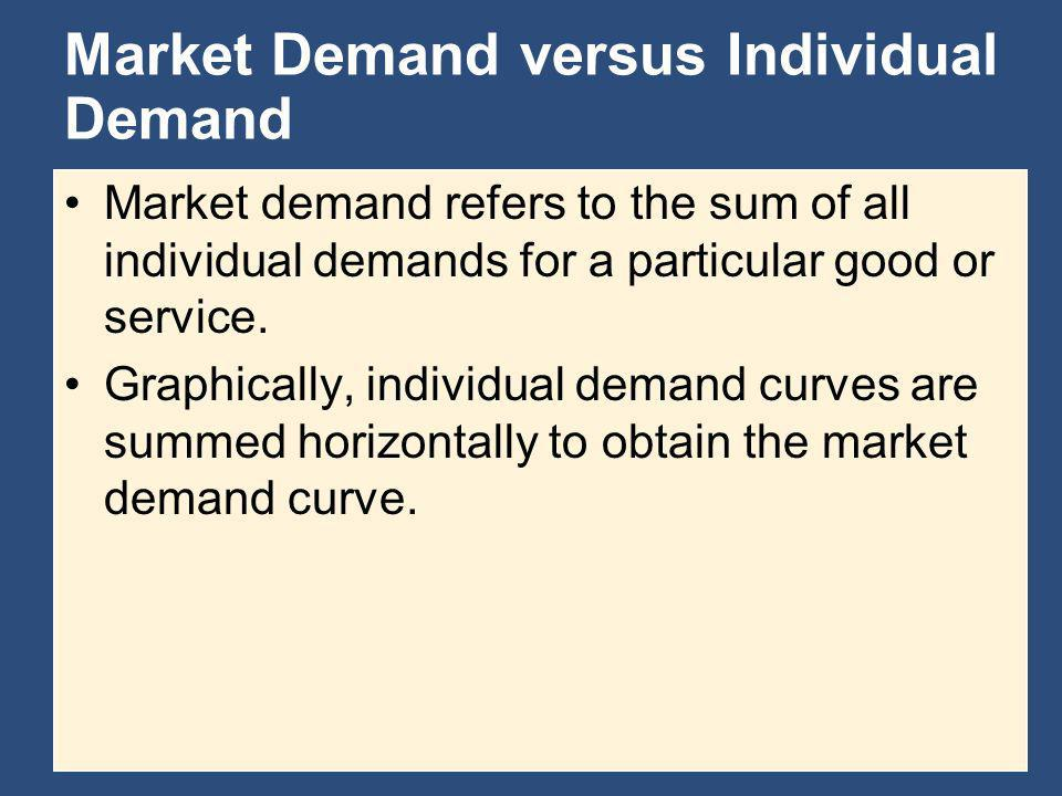 Market Demand versus Individual Demand